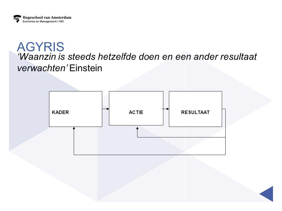 Agyris 'Waanzin is steeds hetzelfde doen en een ander resultaat verwachten' Einstein. KADER. RESULTAAT.
