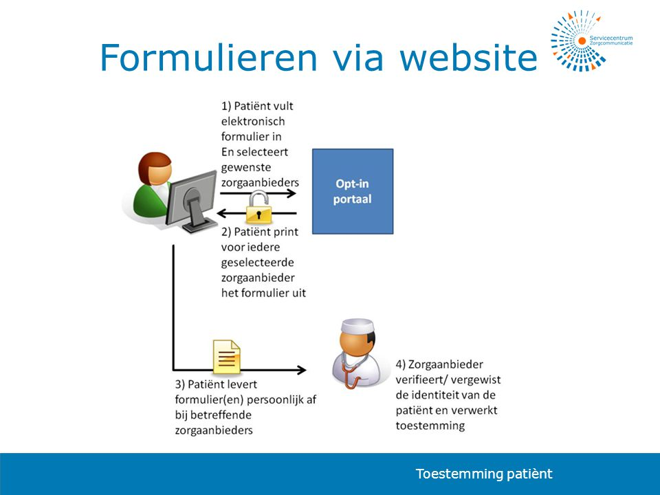 Formulieren via website