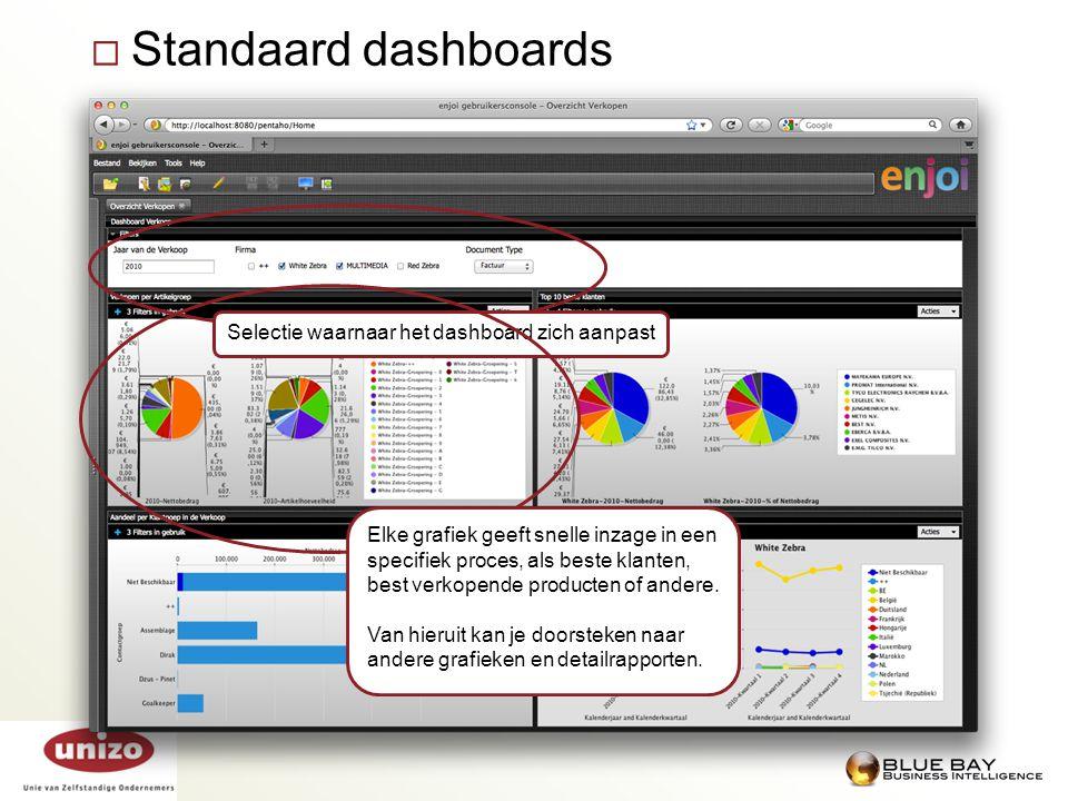 Standaard dashboards Selectie waarnaar het dashboard zich aanpast