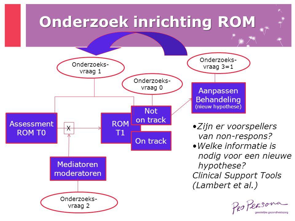 Onderzoek inrichting ROM