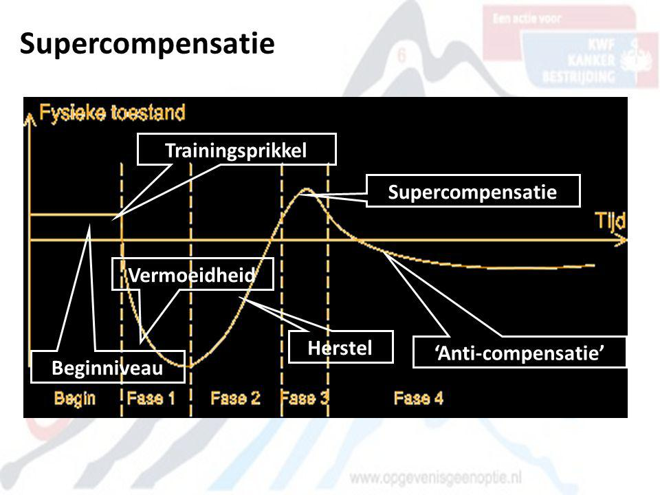 Supercompensatie Trainingsprikkel Supercompensatie Vermoeidheid