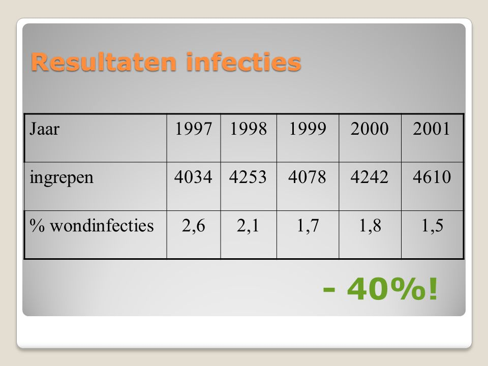 - 40%! Resultaten infecties Jaar 1997 1998 1999 2000 2001 ingrepen