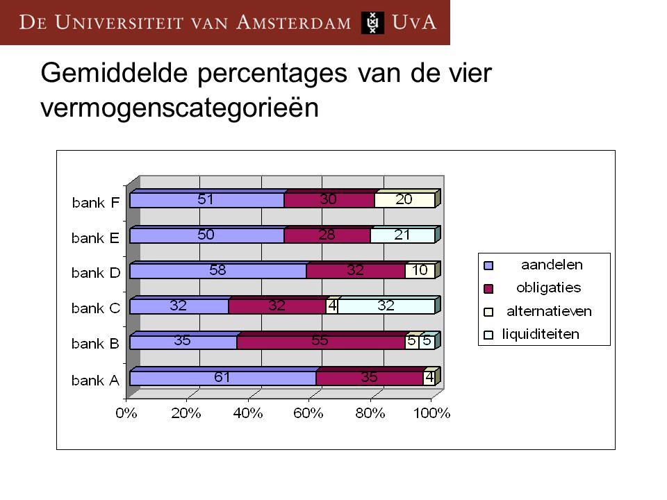 Gemiddelde percentages van de vier vermogenscategorieën