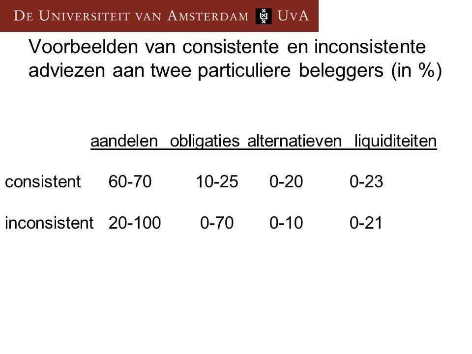 Voorbeelden van consistente en inconsistente adviezen aan twee particuliere beleggers (in %)