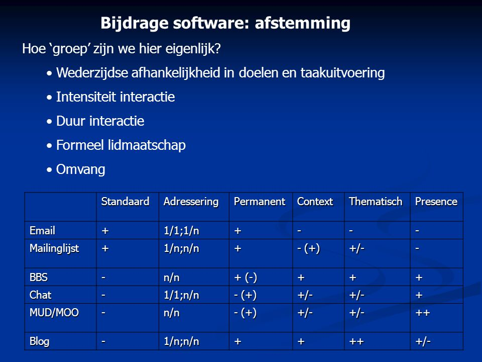 Bijdrage software: afstemming