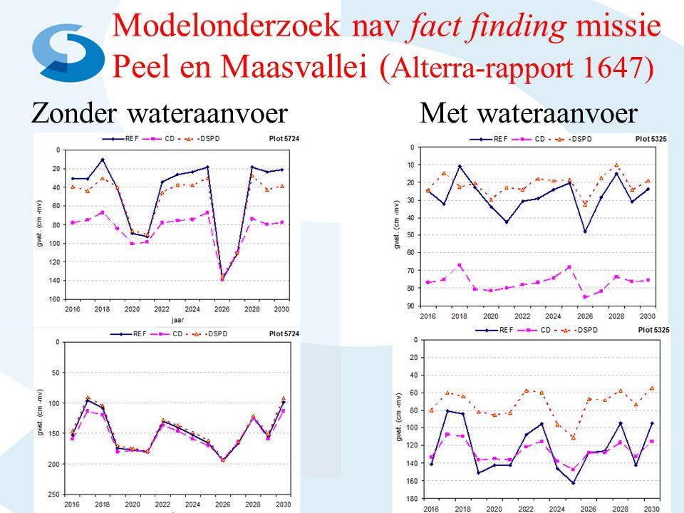 Modelonderzoek nav fact finding missie Peel en Maasvallei (Alterra-rapport 1647)
