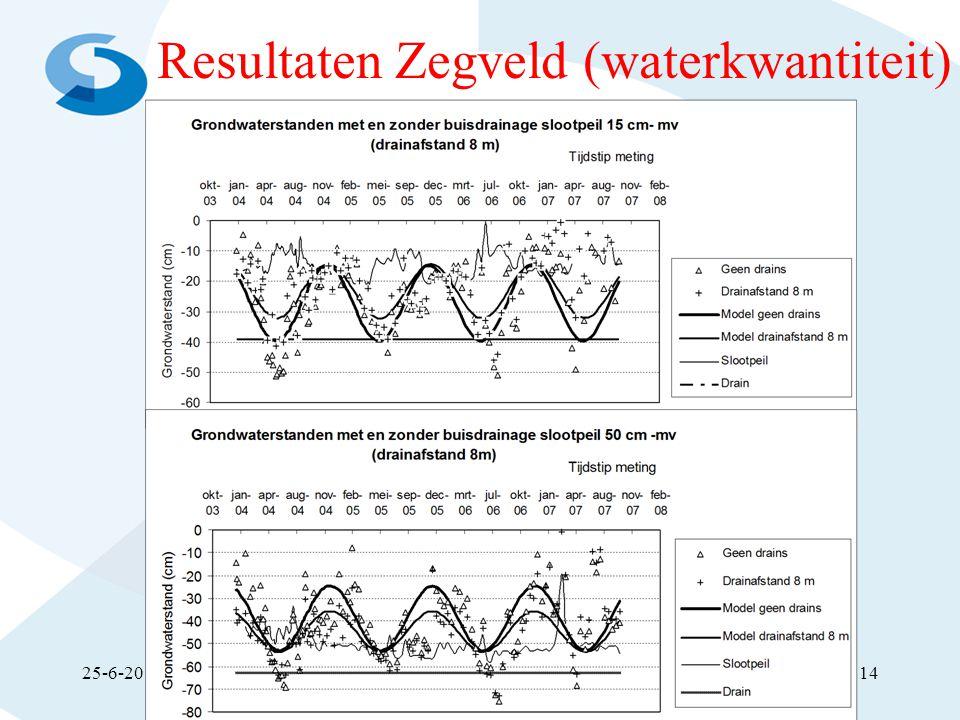Resultaten Zegveld (waterkwantiteit)