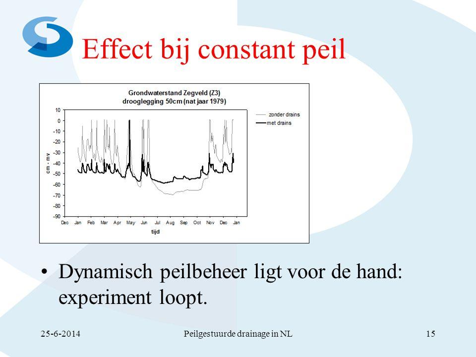 Effect bij constant peil