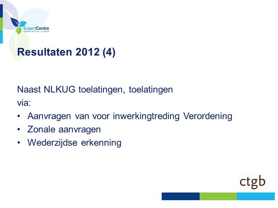 Resultaten 2012 (4) Naast NLKUG toelatingen, toelatingen via: