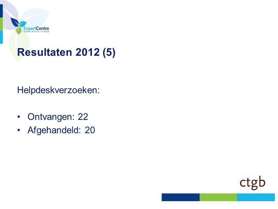 Resultaten 2012 (5) Helpdeskverzoeken: Ontvangen: 22 Afgehandeld: 20