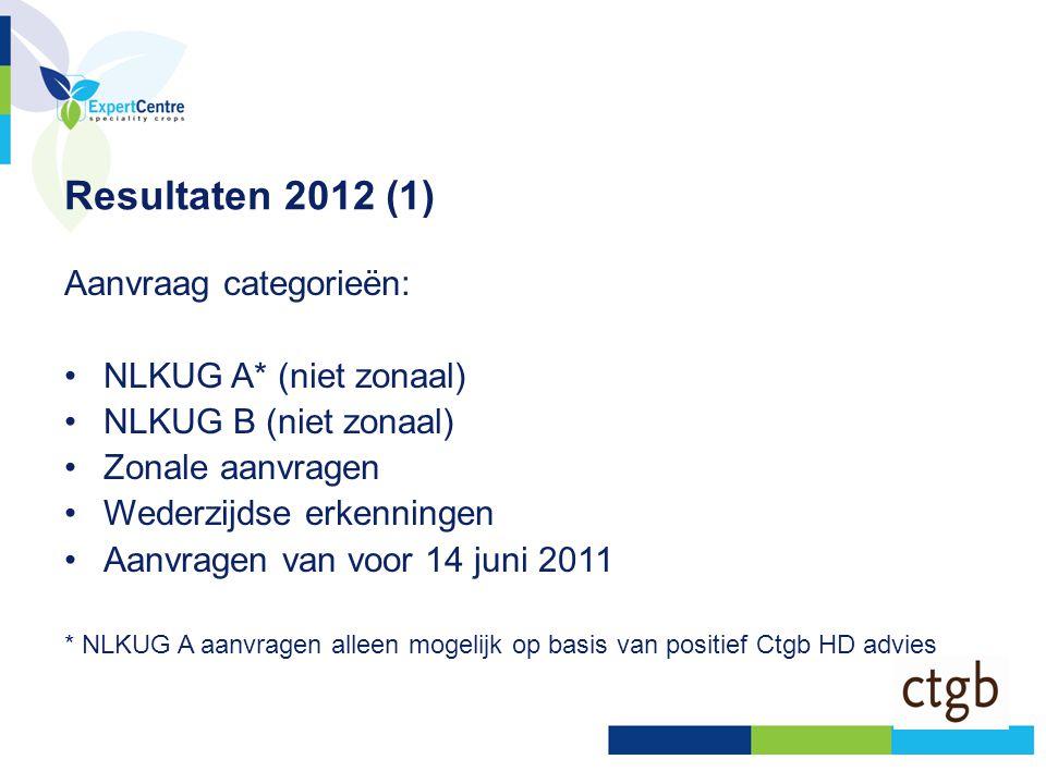 Resultaten 2012 (1) Aanvraag categorieën: NLKUG A* (niet zonaal)