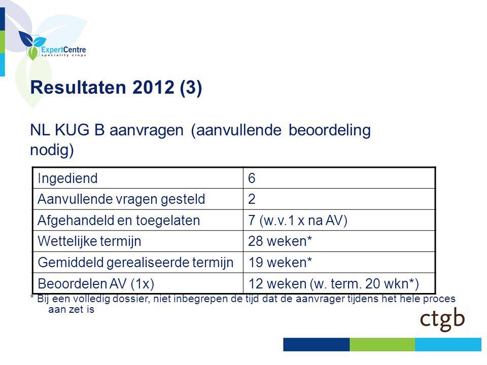 Resultaten 2012 (3) NL KUG B aanvragen (aanvullende beoordeling nodig)