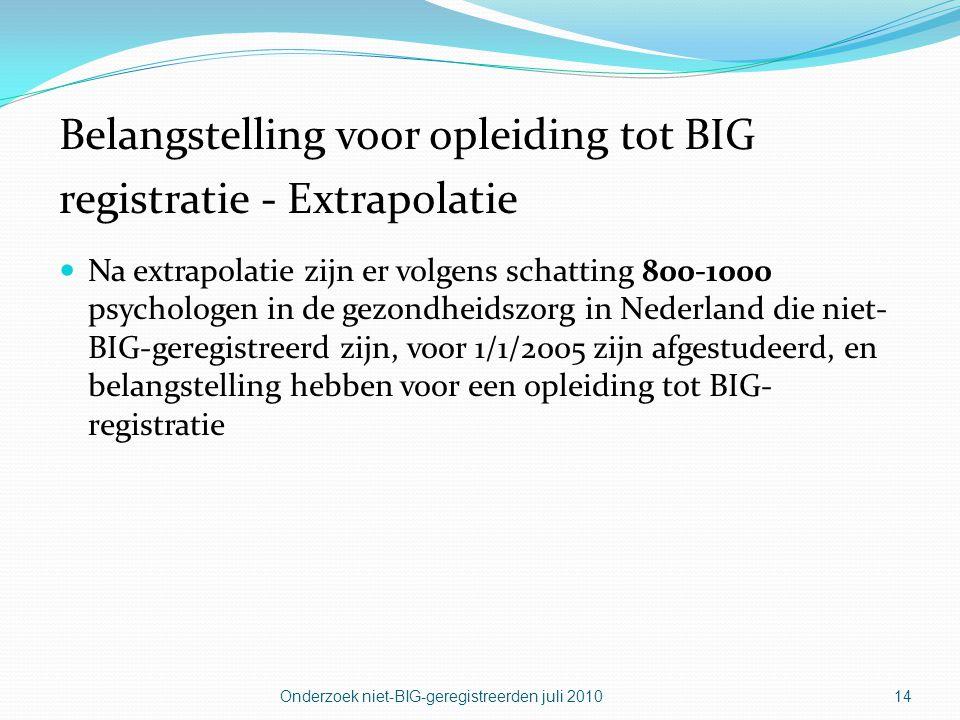 Belangstelling voor opleiding tot BIG registratie - Extrapolatie