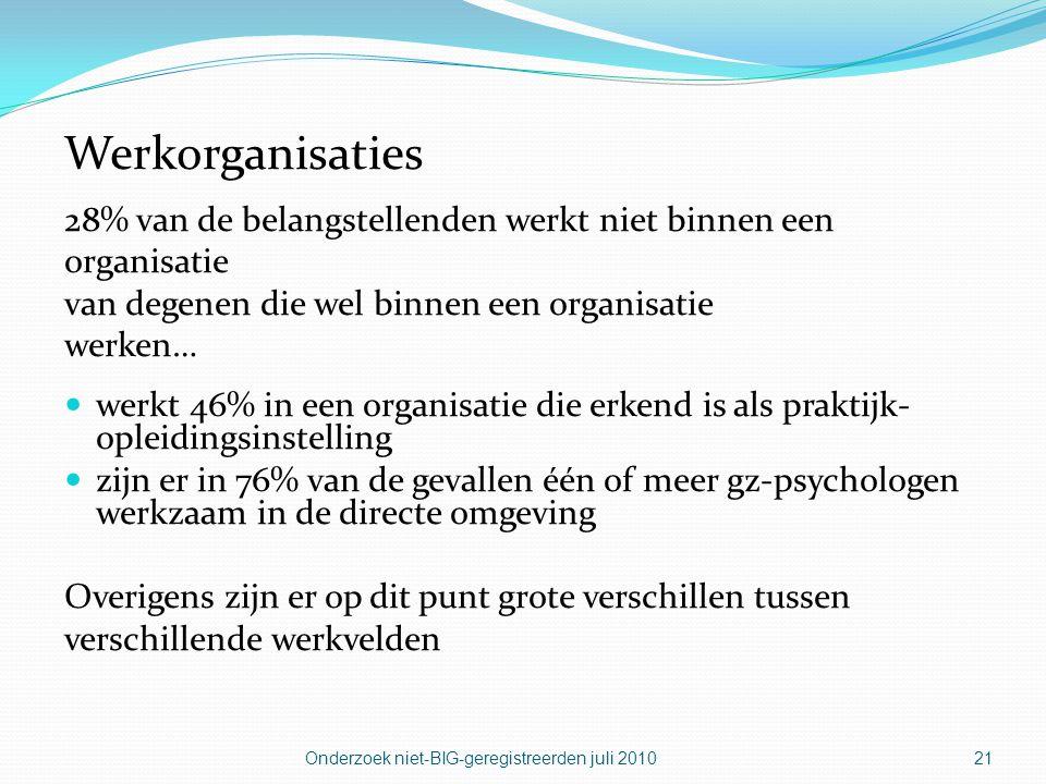 Werkorganisaties 28% van de belangstellenden werkt niet binnen een
