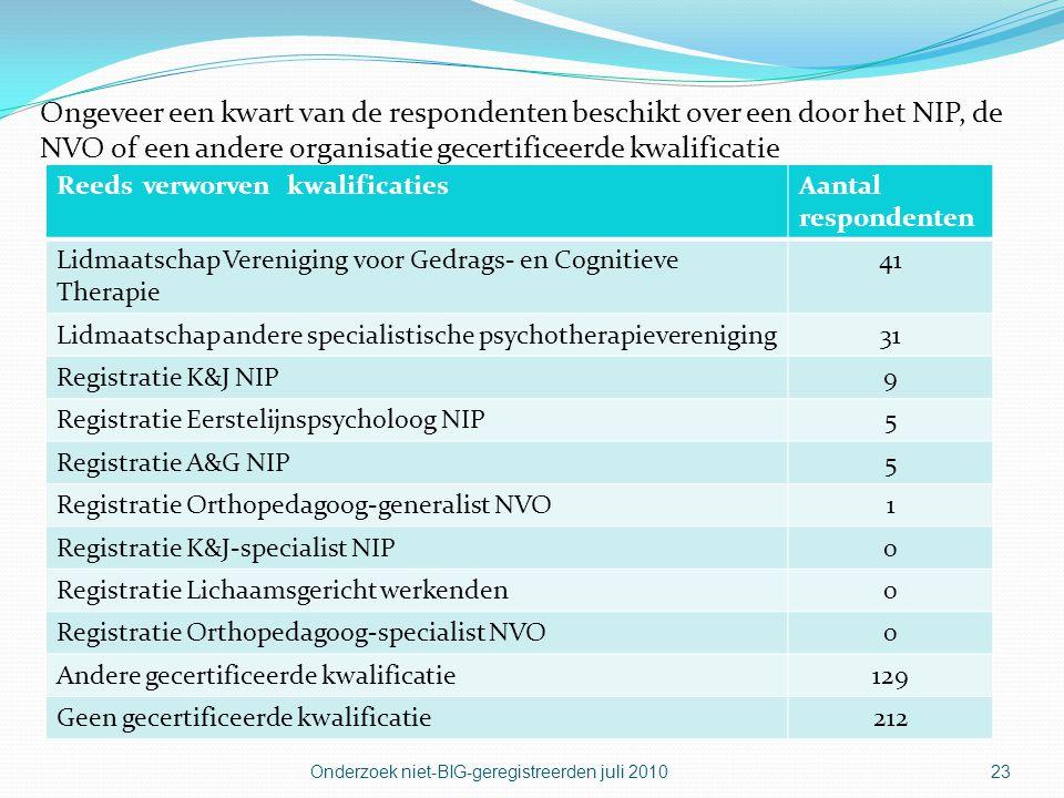 Ongeveer een kwart van de respondenten beschikt over een door het NIP, de NVO of een andere organisatie gecertificeerde kwalificatie