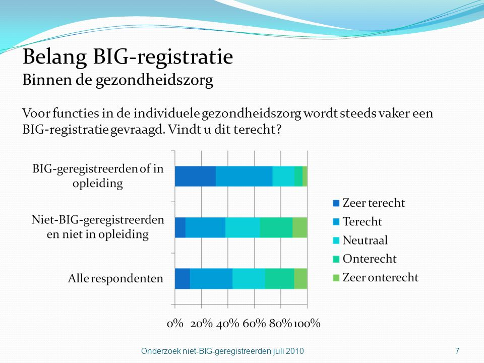 Belang BIG-registratie