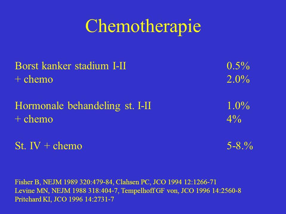 Chemotherapie Borst kanker stadium I-II 0.5% + chemo 2.0%
