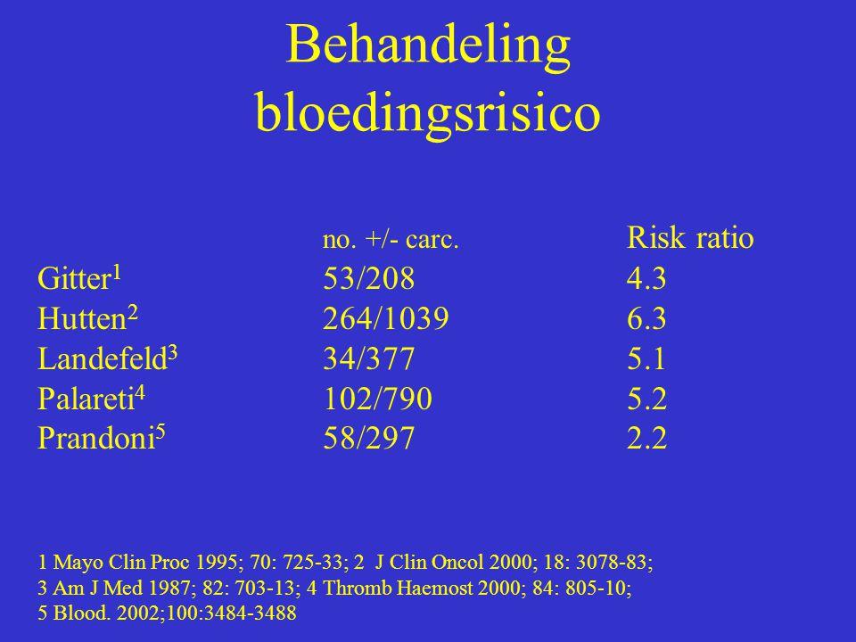 Behandeling bloedingsrisico