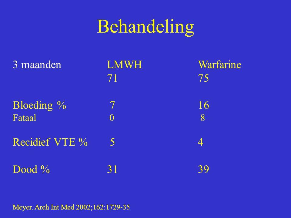 Behandeling 3 maanden LMWH Warfarine 71 75 Bloeding % 7 16