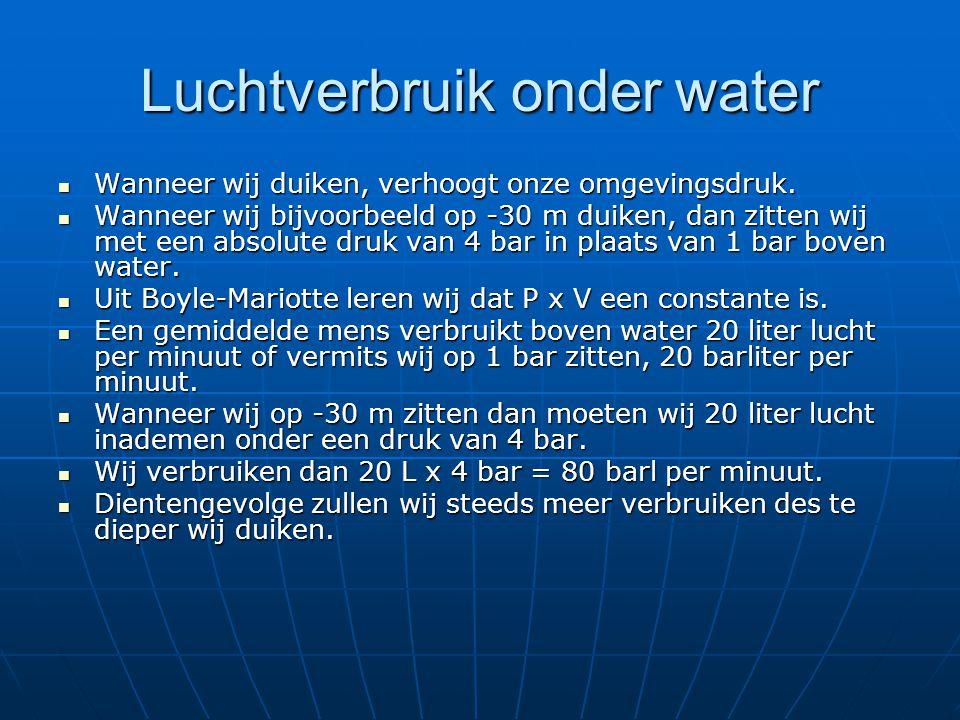 Luchtverbruik onder water