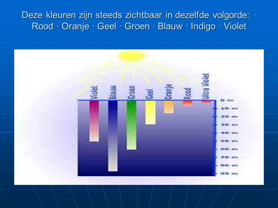 Deze kleuren zijn steeds zichtbaar in dezelfde volgorde: · Rood · Oranje · Geel · Groen · Blauw · Indigo · Violet