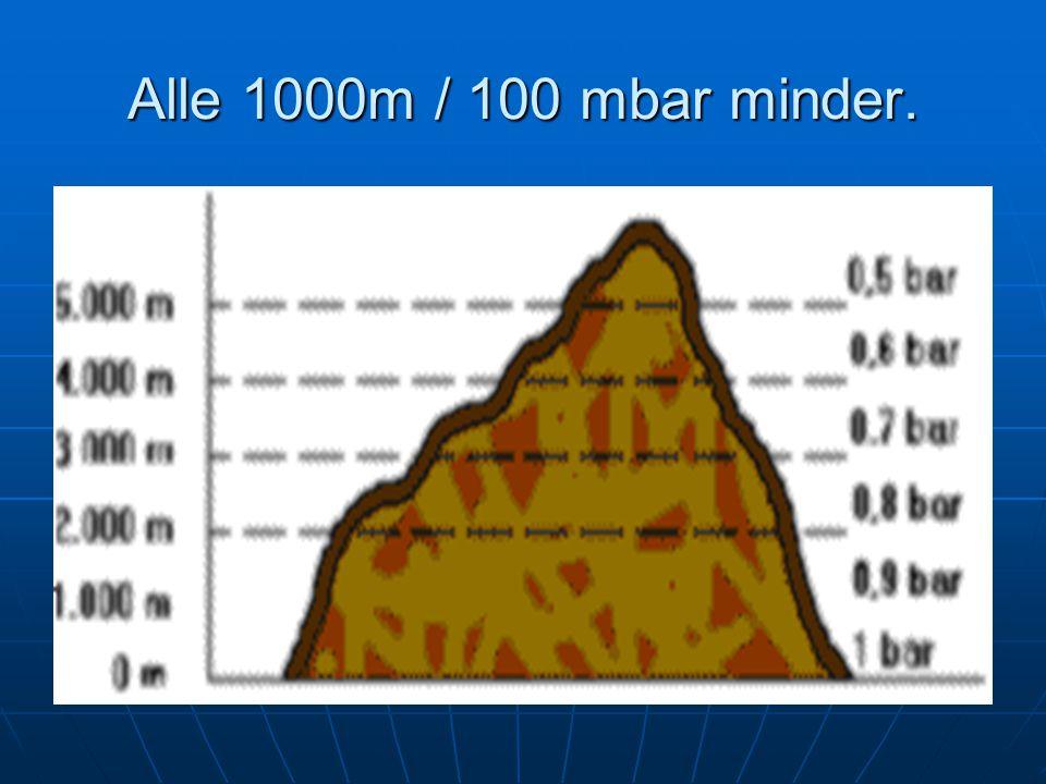 Alle 1000m / 100 mbar minder.