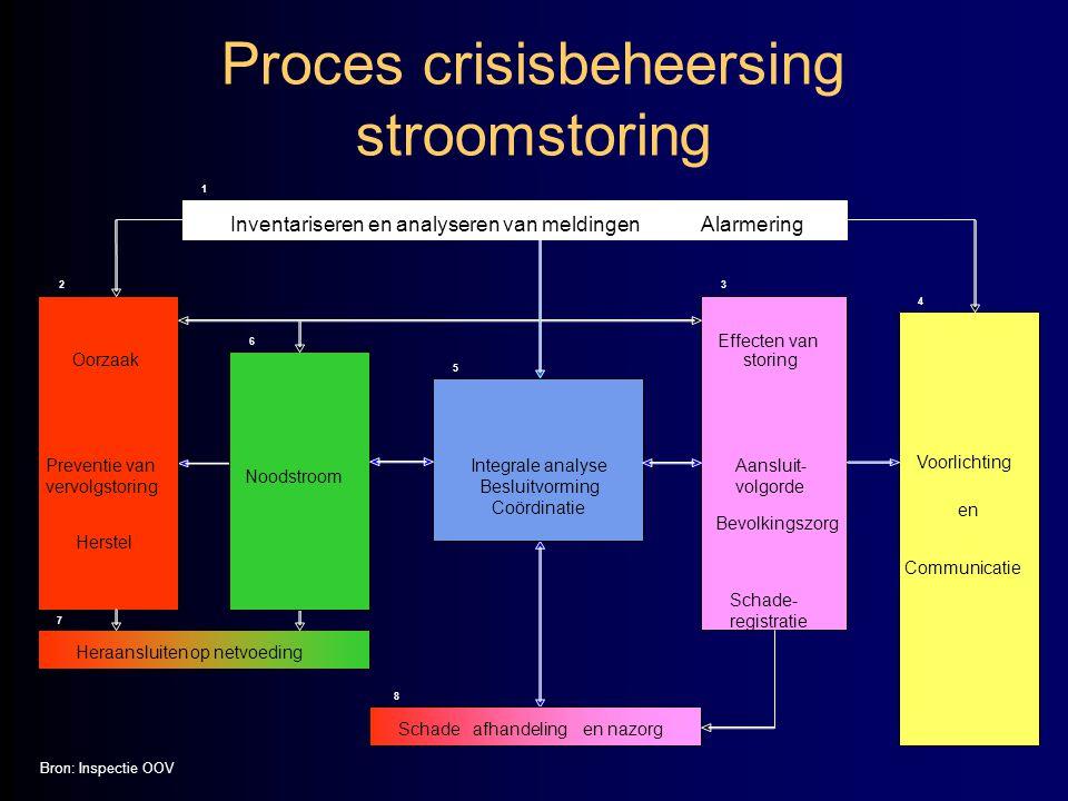 Proces crisisbeheersing stroomstoring
