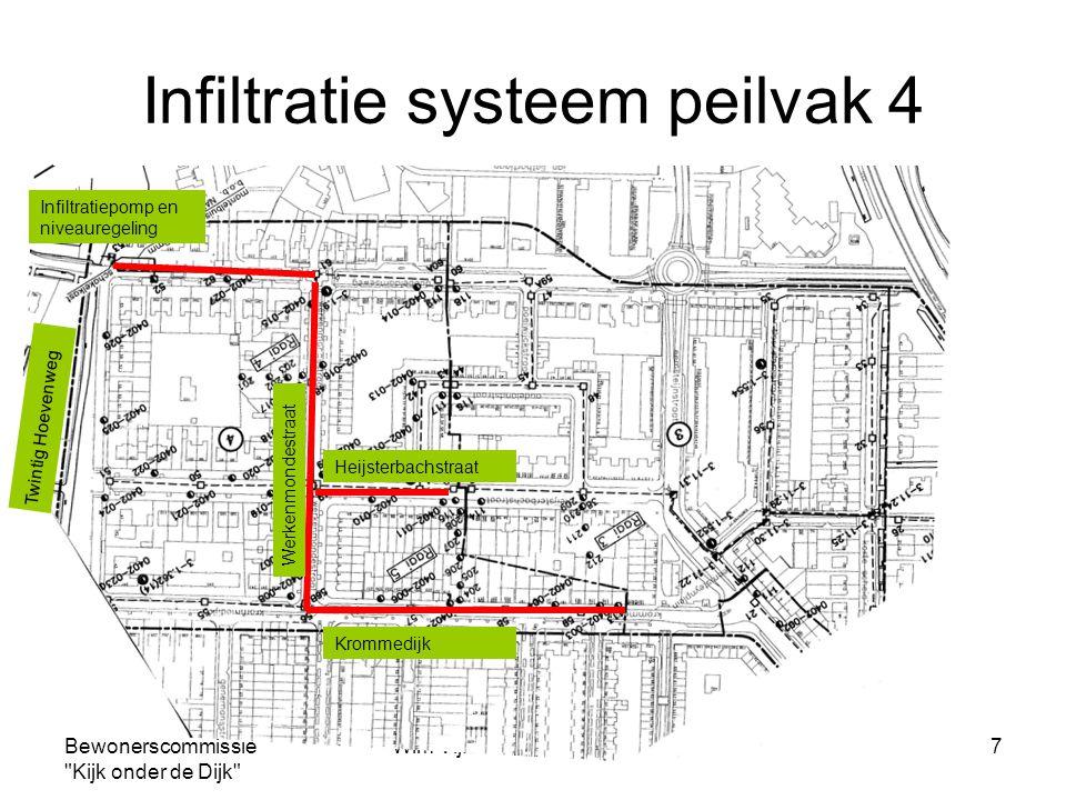 Infiltratie systeem peilvak 4