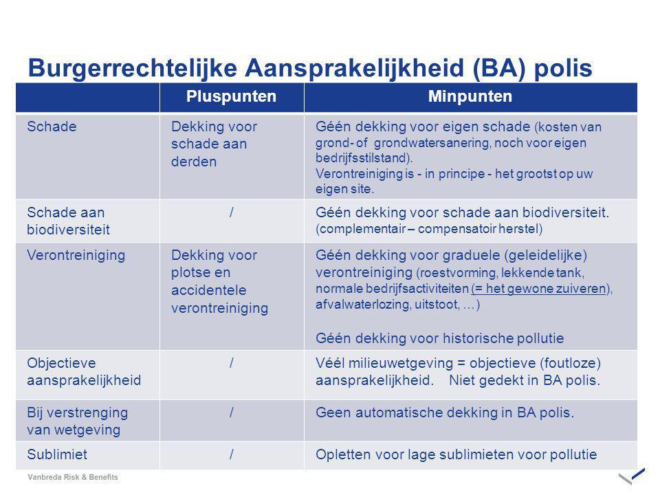 Burgerrechtelijke Aansprakelijkheid (BA) polis