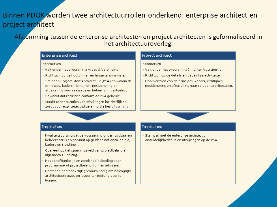 Binnen PDOK worden twee architectuurrollen onderkend: enterprise architect en project architect