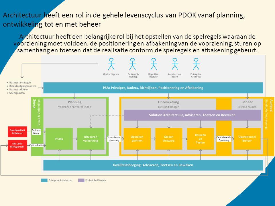Architectuur heeft een rol in de gehele levenscyclus van PDOK vanaf planning, ontwikkeling tot en met beheer