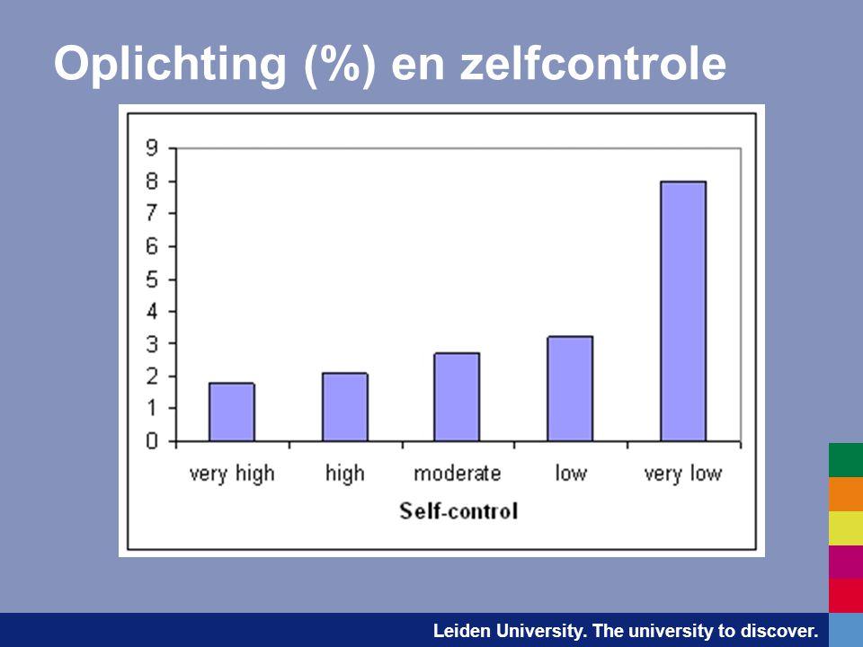 Oplichting (%) en zelfcontrole