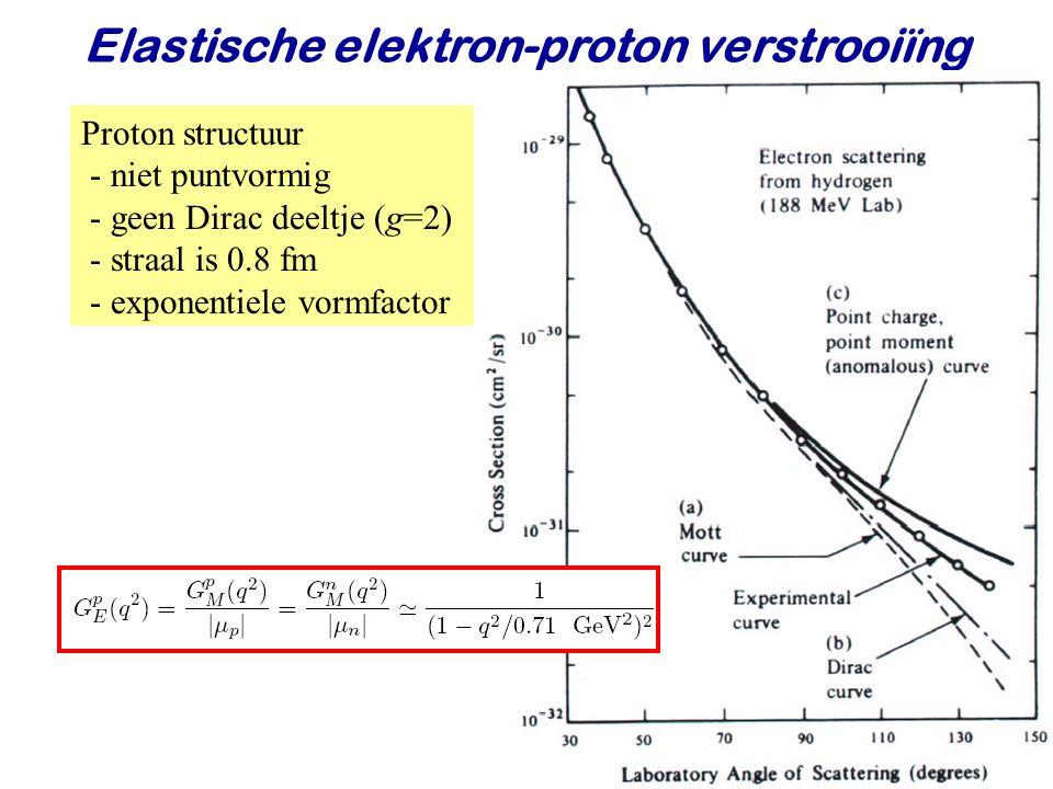 Elastische elektron-proton verstrooiïng