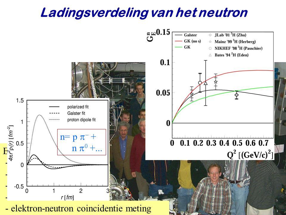Ladingsverdeling van het neutron