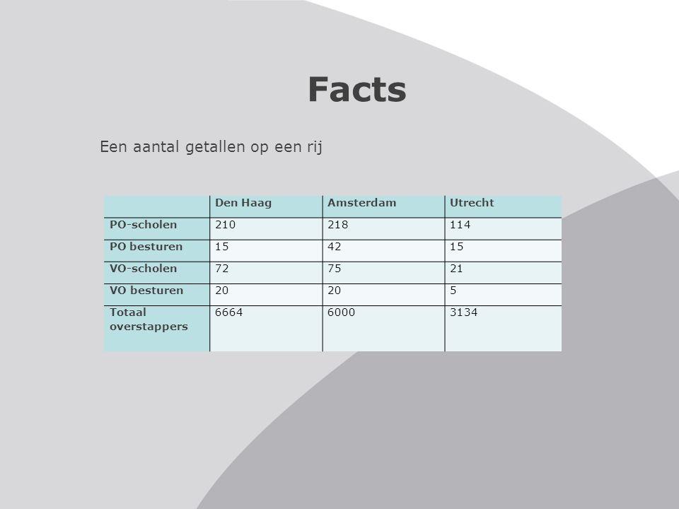 Facts Een aantal getallen op een rij Den Haag Amsterdam Utrecht