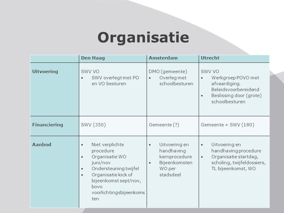 Organisatie Den Haag Amsterdam Utrecht Uitvoering SWV VO