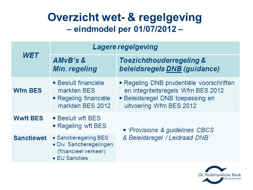 Overzicht wet- & regelgeving – eindmodel per 01/07/2012 –