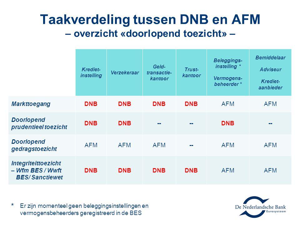 Taakverdeling tussen DNB en AFM – overzicht «doorlopend toezicht» –