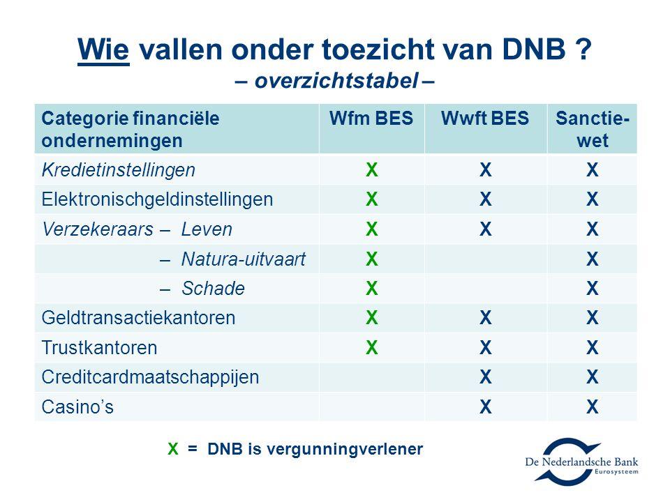 Wie vallen onder toezicht van DNB – overzichtstabel –