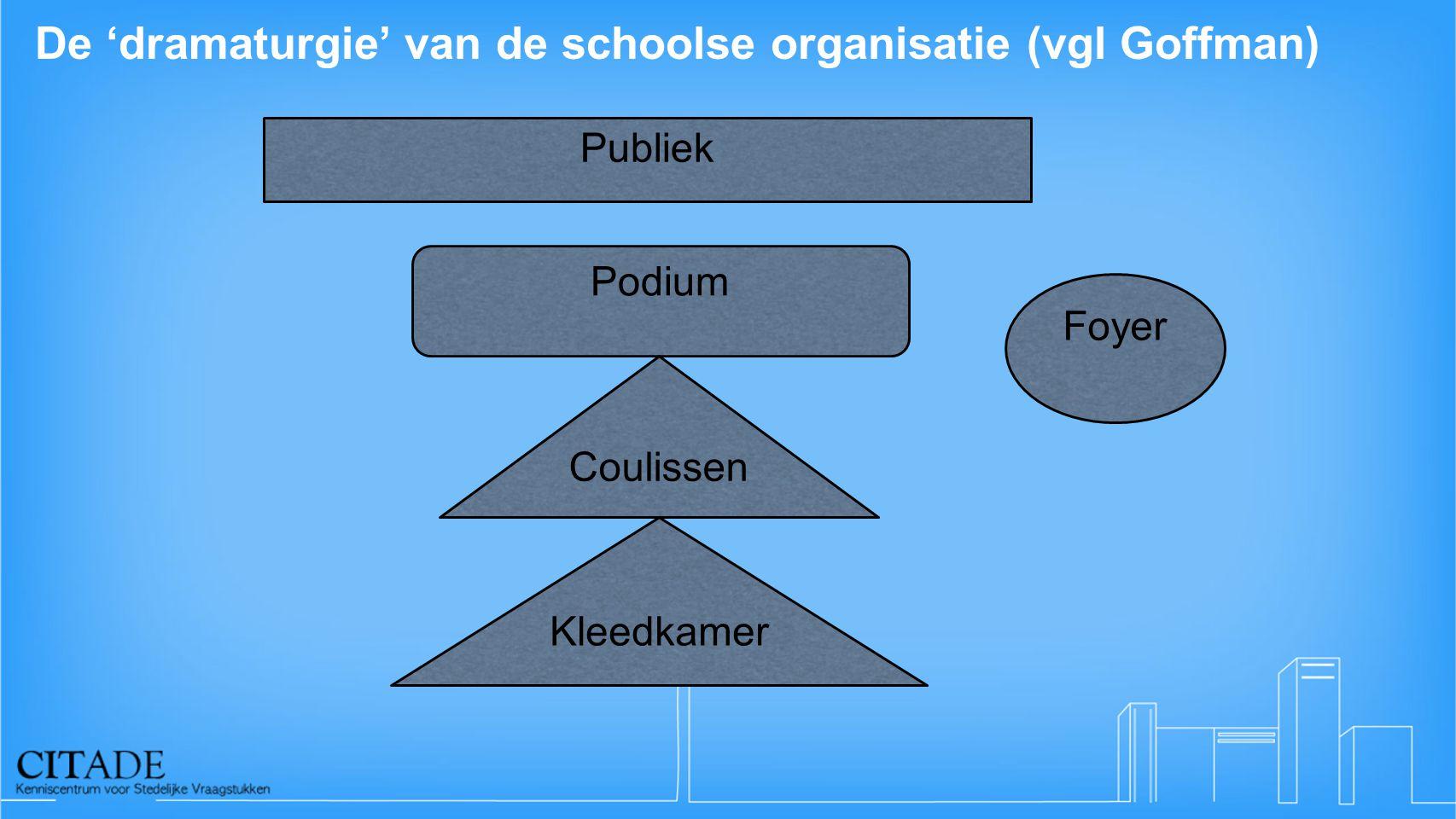 De 'dramaturgie' van de schoolse organisatie (vgl Goffman)