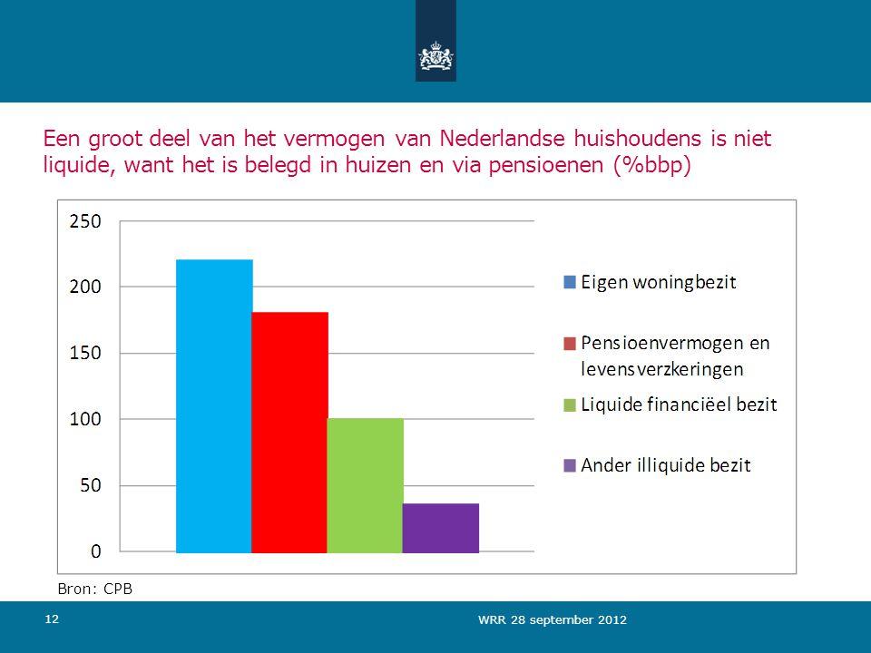 Een groot deel van het vermogen van Nederlandse huishoudens is niet liquide, want het is belegd in huizen en via pensioenen (%bbp)