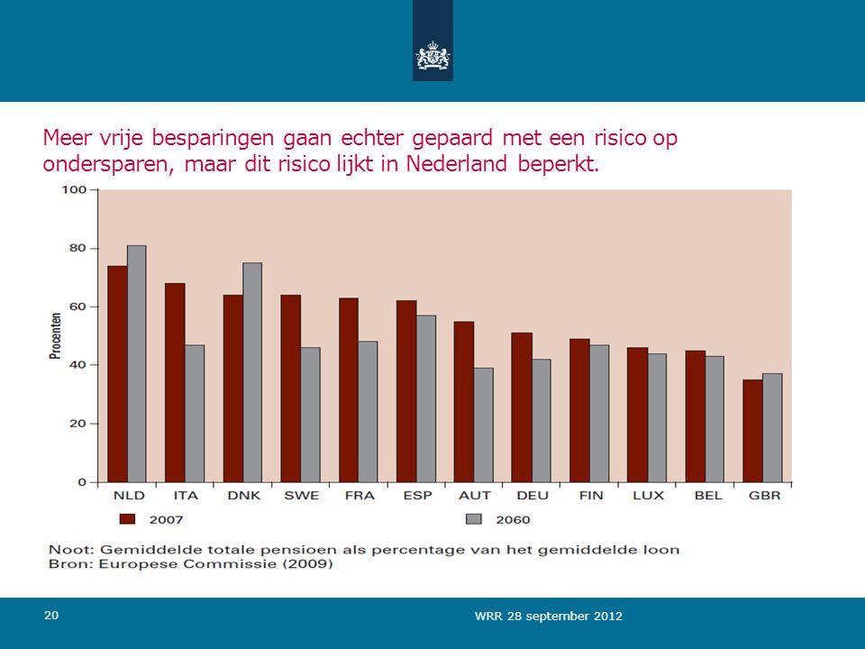 Meer vrije besparingen gaan echter gepaard met een risico op ondersparen, maar dit risico lijkt in Nederland beperkt.