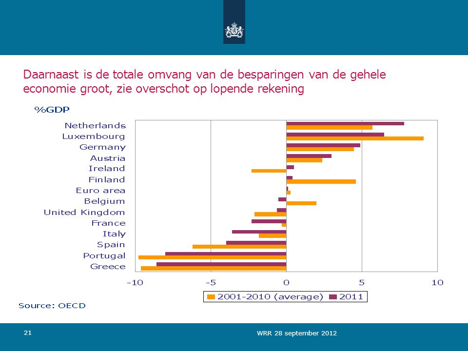 Daarnaast is de totale omvang van de besparingen van de gehele economie groot, zie overschot op lopende rekening