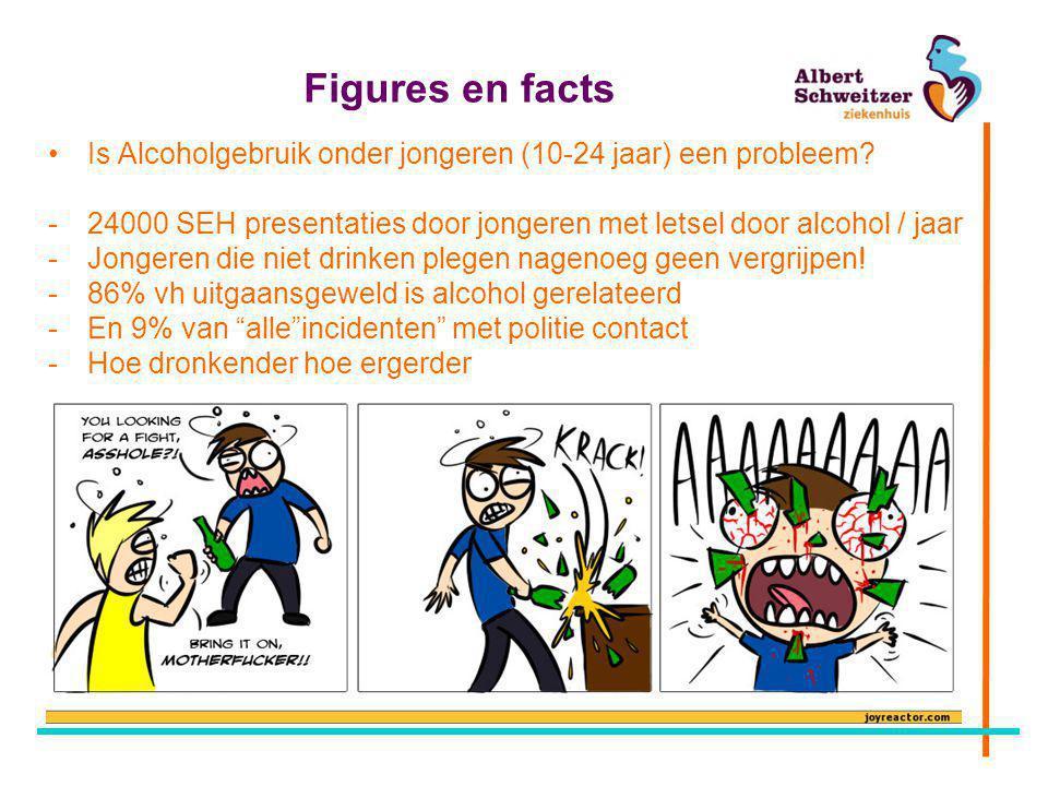 Figures en facts Is Alcoholgebruik onder jongeren (10-24 jaar) een probleem 24000 SEH presentaties door jongeren met letsel door alcohol / jaar.