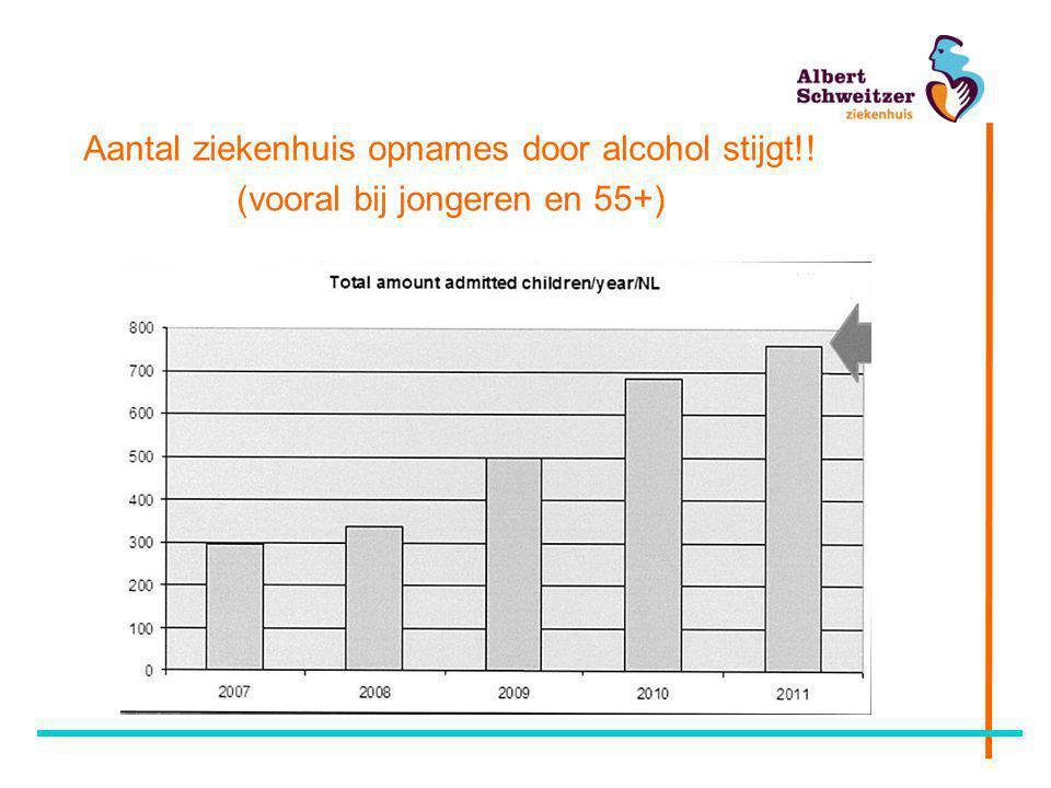 Aantal ziekenhuis opnames door alcohol stijgt!!