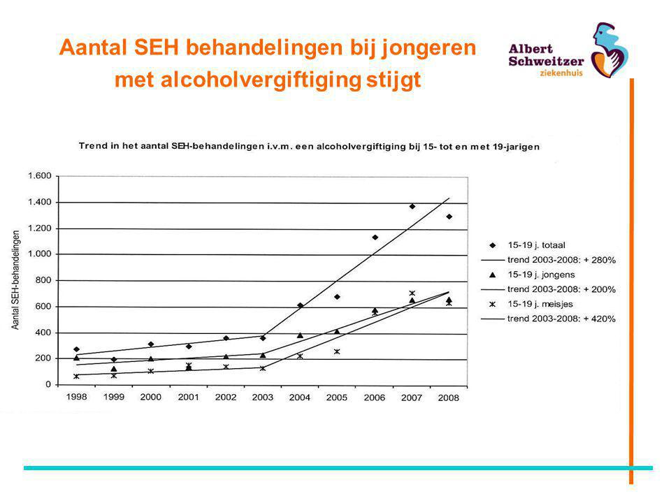 Aantal SEH behandelingen bij jongeren met alcoholvergiftiging stijgt
