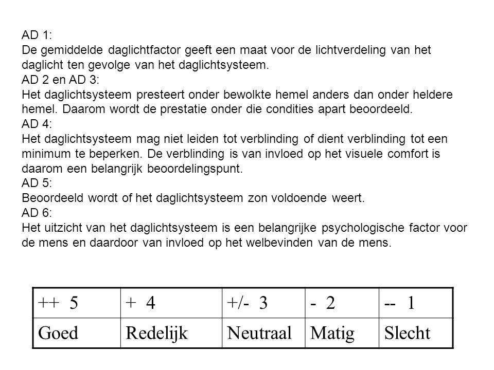 ++ 5 + 4 +/- 3 - 2 -- 1 Goed Redelijk Neutraal Matig Slecht AD 1:
