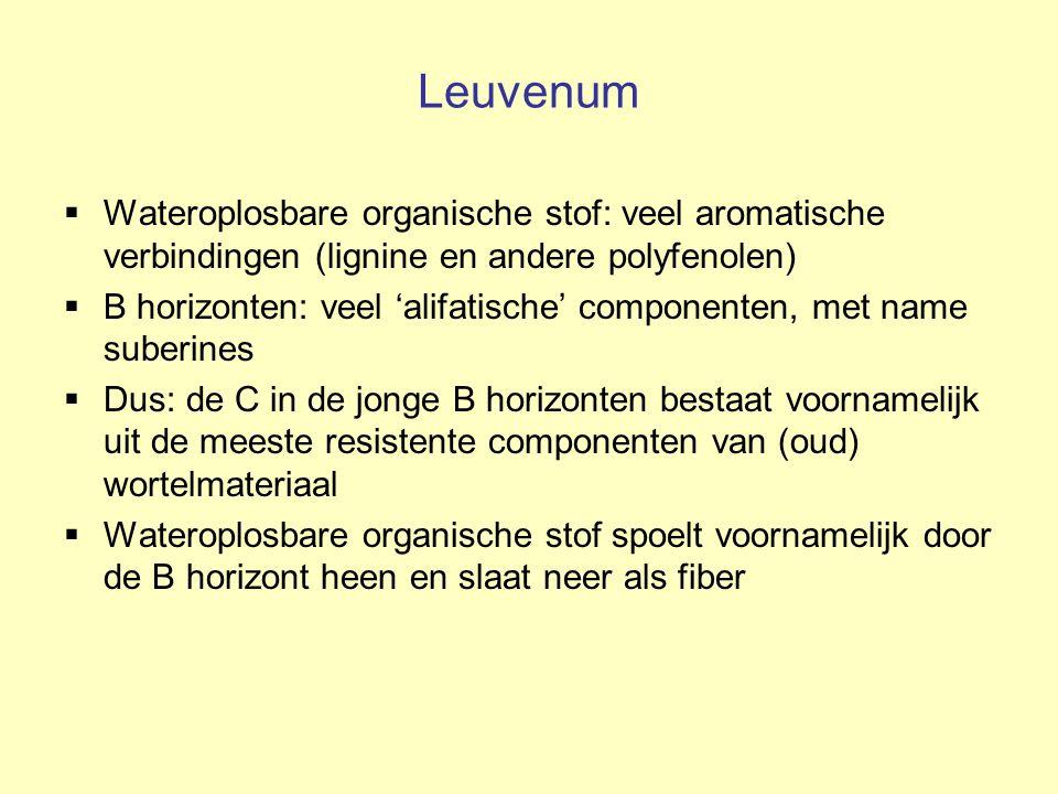 Leuvenum Wateroplosbare organische stof: veel aromatische verbindingen (lignine en andere polyfenolen)