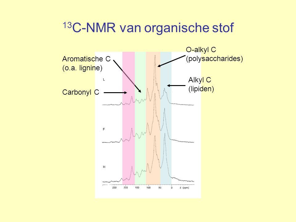 13C-NMR van organische stof