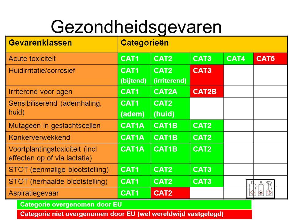 Gezondheidsgevaren Gevarenklassen Categorieën Acute toxiciteit CAT1
